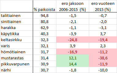 pb-yleisimmat-2016