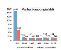 Helsingin vanhankaupunginlahden linnustollinen arvo on pudonnut murto-osaan entisestä.