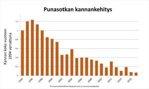 Punasotkan kannankehitys vuodesta 1994